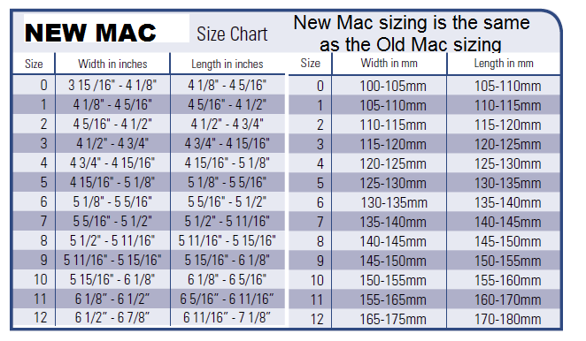 New Mac Sizing